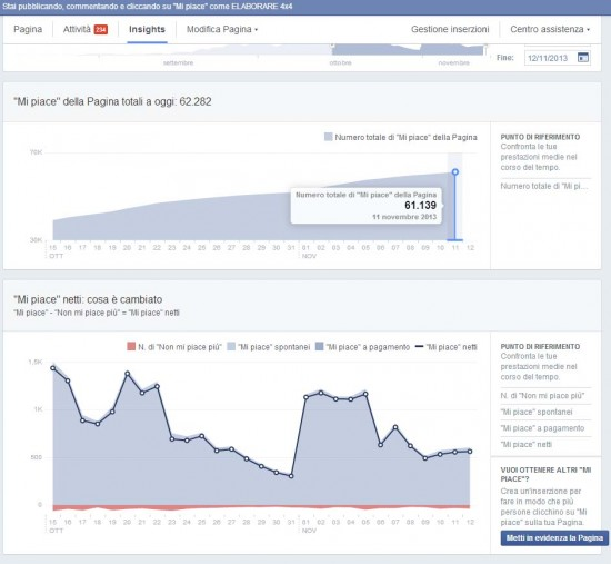 facebook-elaborare4x4-statistiche-novembre2013
